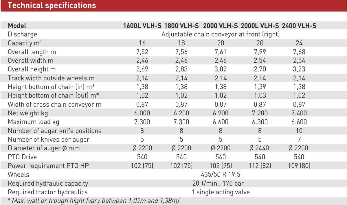 Solomix 2 1600 2400 VLH S Engels
